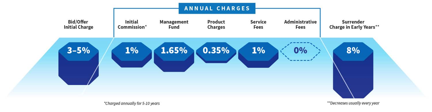 Annual Charges 2