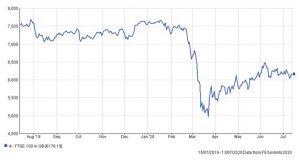 Coronavirus Investment Performance